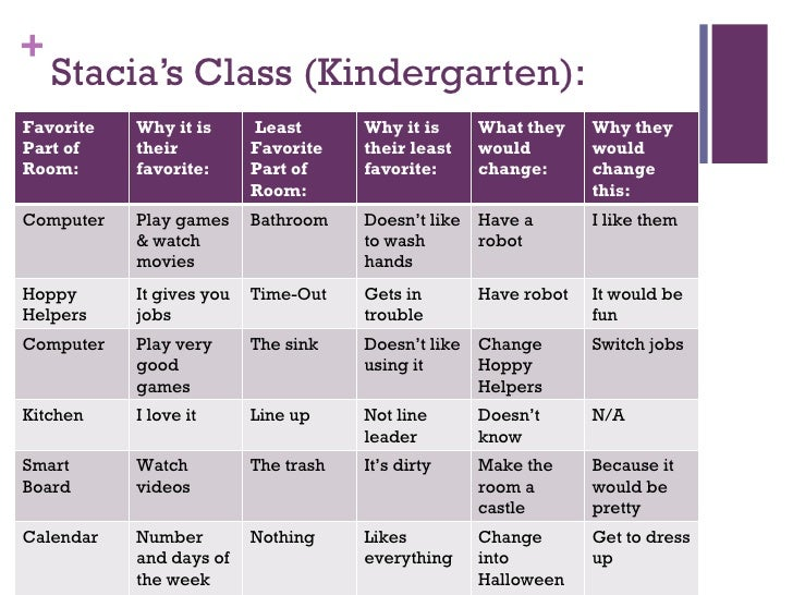 Stacia's Class (Kindergarten): Favorite Part of Room: Why it is their favorite: Least Favorite Part of Room: Why it is the...