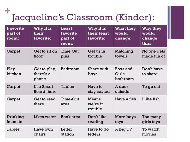 Jacqueline's Classroom (Kinder): Favorite part of room: Why it is their favorite: Least favorite part of room: Why it is t...