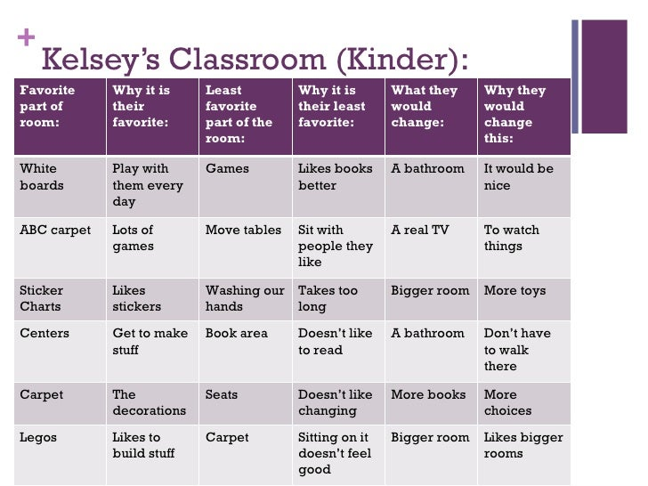 Kelsey's Classroom (Kinder): Favorite part of room: Why it is their favorite: Least favorite part of the room: Why it is t...