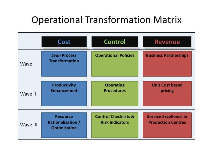 article analysis leaders lost in transformation by Transformational leadership - the key to successful management of transformational organizational changes 51 − qualities of the agents of change.