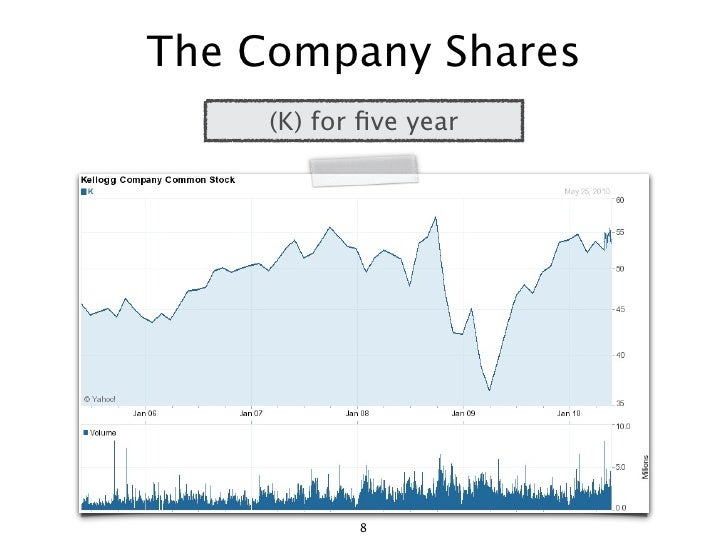 The Company Shares      (K) for five year                 8