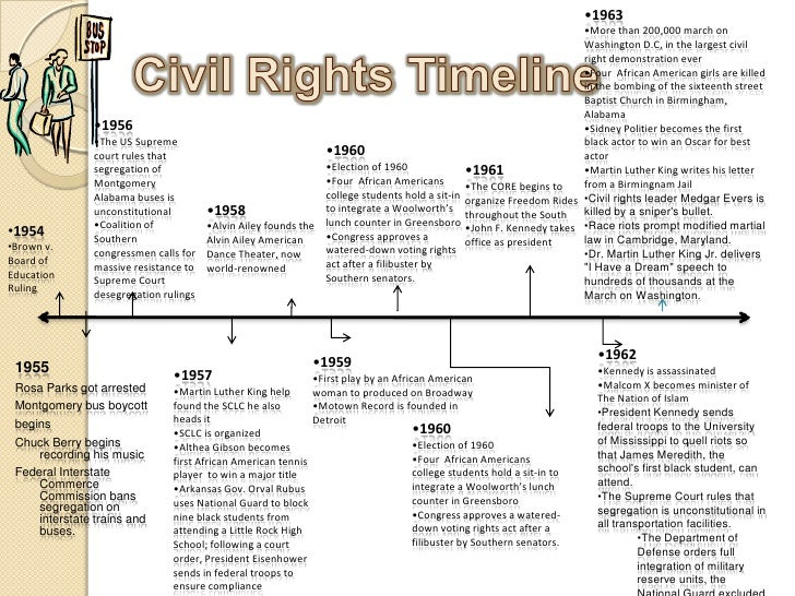 the civil rights movement main The civil rights movement was a worldwide series of political movements for equality before the law that peaked in the 1960s the main aim of the movements for civil rights included ensuring that the rights of all people are equally protected by the law, including the rights of minorities and.