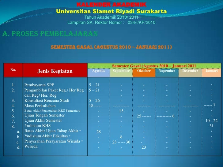 KALENDER AKADEMIK<br />UniversitasSlametRiyadi Surakarta<br />TahunAkademik 2010/ 2011<br />Lampiran SK. RektorNomor :   0...