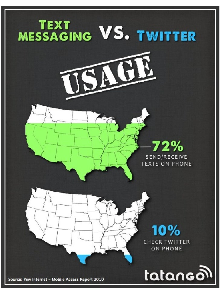 Mobile Marketing VS Facebook, Twitter and Email Marketing [Infographics] Slide 1