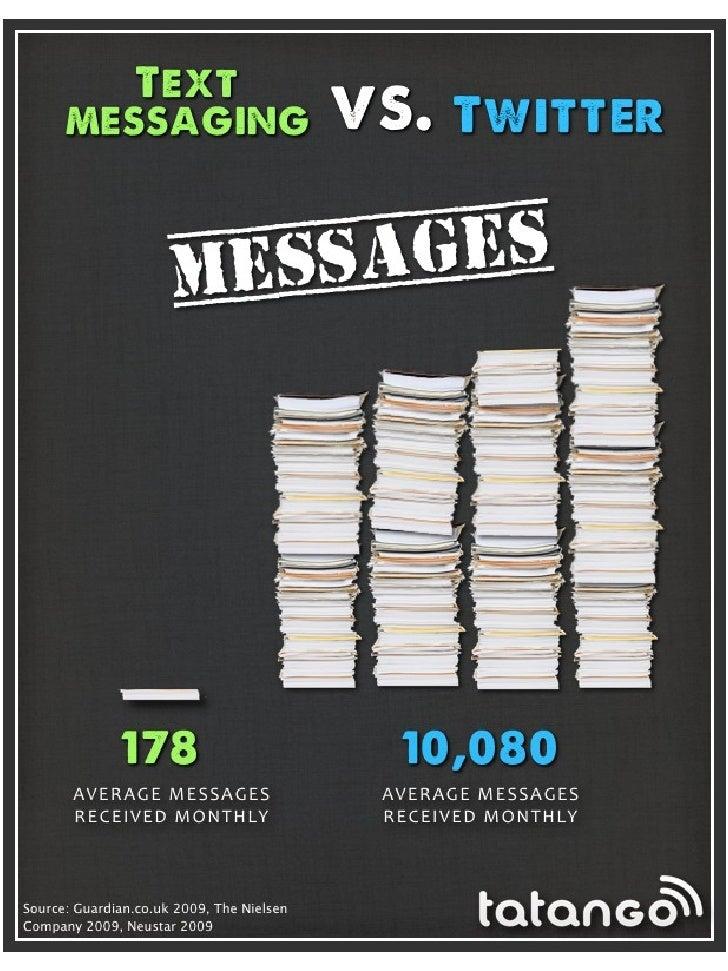 Mobile Marketing VS Facebook, Twitter and Email Marketing [Infographics] Slide 2
