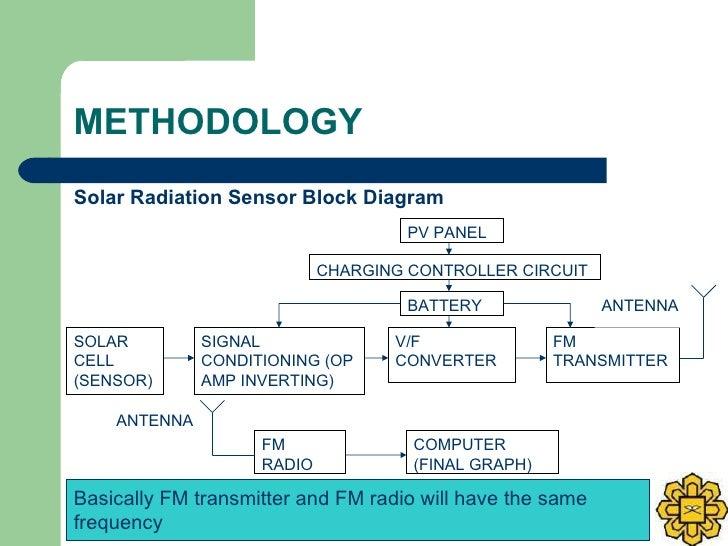 METHODOLOGY <ul><li>Solar Radiation Sensor Block Diagram </li></ul>SOLAR CELL (SENSOR) SIGNAL CONDITIONING (OP AMP INVERTI...