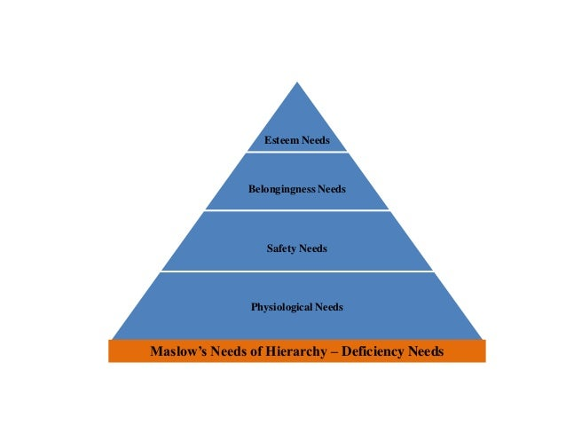 Esteem Needs Belongingness Needs Safety Needs Physiological Needs Maslow's Needs of Hierarchy – Deficiency Needs