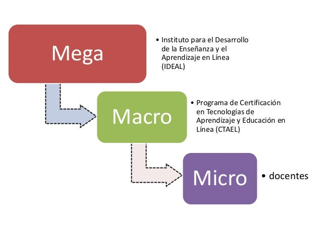 Mega • Instituto para el Desarrollo de la Enseñanza y el Aprendizaje en Línea (IDEAL) Macro • Programa de Certificación en...