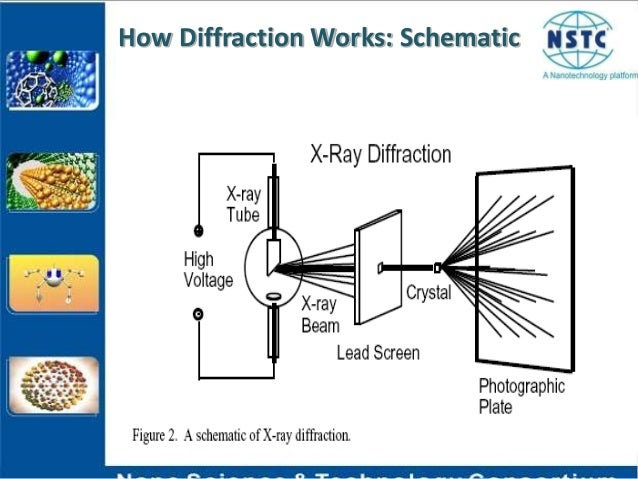 X ray diffraction technique how diffraction works schematic ccuart Image collections