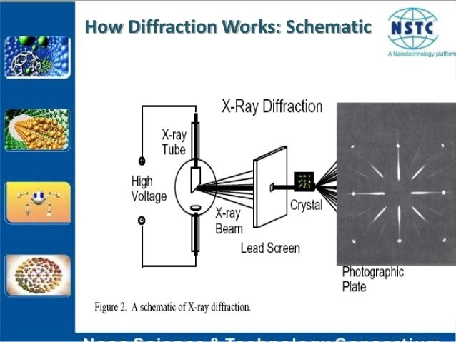 X ray diffraction technique how diffraction works schematic ccuart Gallery