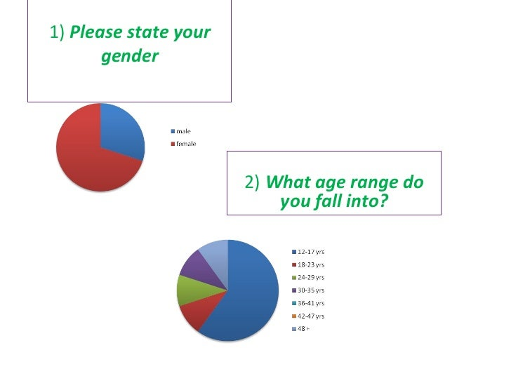 1)  Please state your gender 2)  What age range do you fall into?