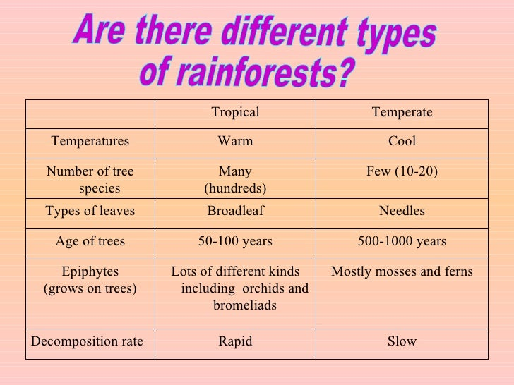 an analysis of the different types of forest • the area of the oak/hickory forest type has been diminishing during the past 25 years as the areas of maple/birch and oak/pine have been expanding at the same time, the forests lack.