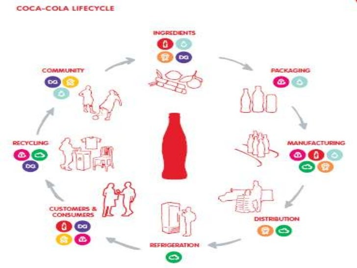 4 stages product life cycle of coca cola An understanding of the characteristics of the product life cycle stages is absolutely the 4 product life cycle stages consider mars' bars or coca-cola.