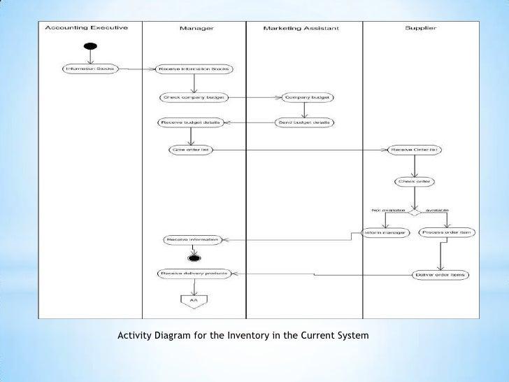 Presentation1 4 activity diagram ccuart Image collections