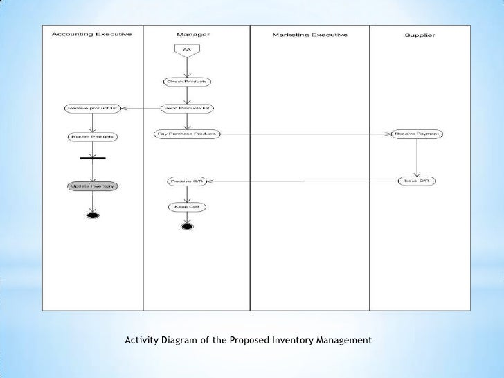 Presentation1 physical data flow diagram 44 activity ccuart Image collections