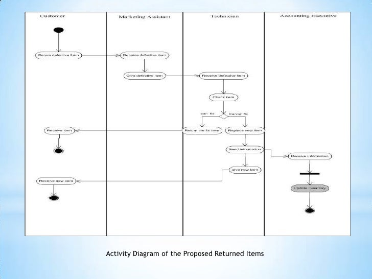 Presentation1 activity diagram of the proposed sales management 46 ccuart Image collections
