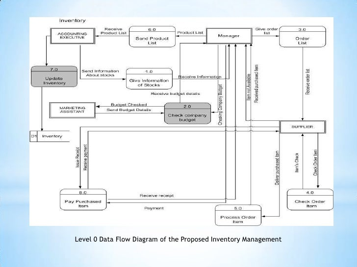 Presentation1 level 0 data flow diagram of the proposed sales management 49 ccuart Choice Image