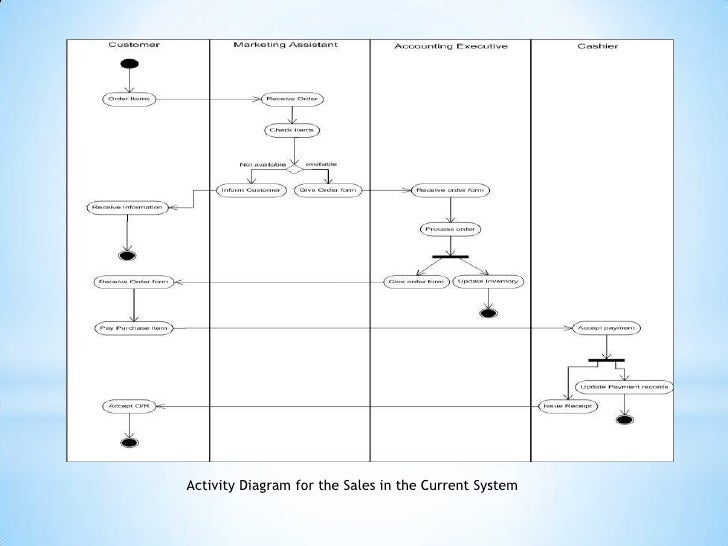 Presentation1 activity diagram for the inventory in the current system 6 ccuart Image collections