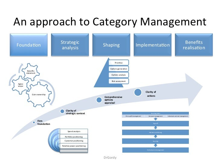 An approach to strategic sourcing /category management