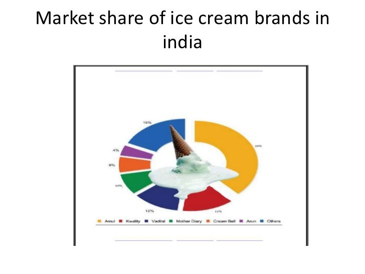 a market analysis of the ice cream industry Ice cream and frozen desserts in the united kingdom:  if you're in the ice cream and frozen desserts industry in  what is the market size of ice cream and.