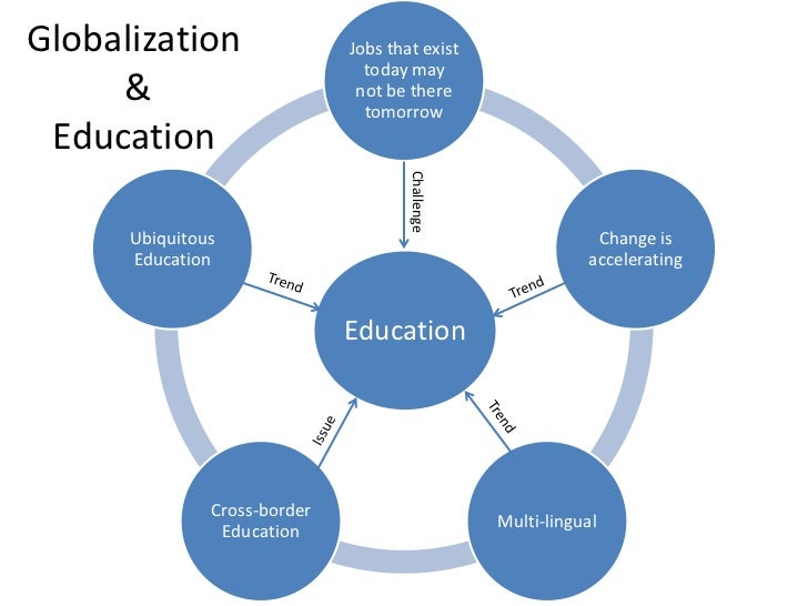 the globalization of education Education systems appear to act as initiators and amplifiers of globalization processes one can argue that with regards to an initiative to positively confront the challenges of international discrepancies in education, in the.