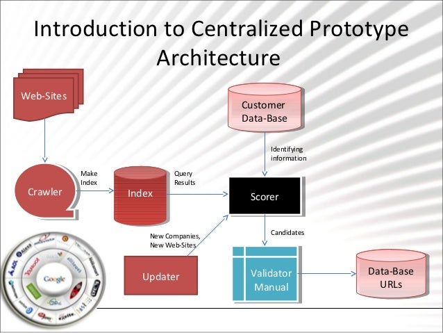 Introduction to Centralized Prototype              ArchitectureWeb-Sites                                         Customer ...
