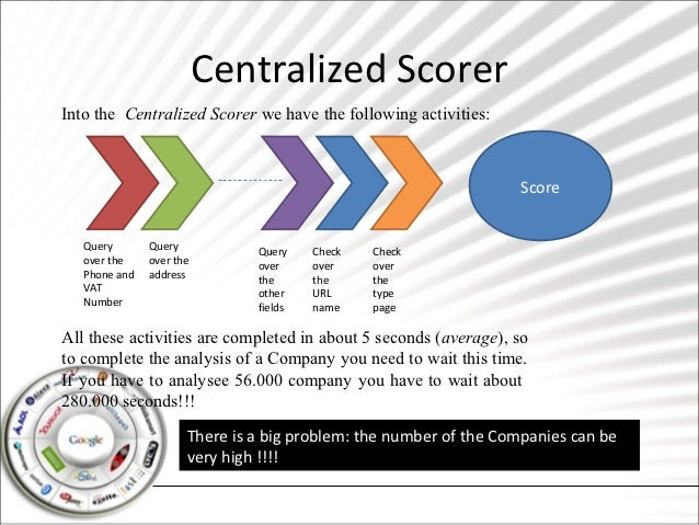 Centralized ScorerInto the Centralized Scorer we have the following activities:                                           ...