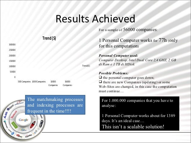 Results Achieved                                                                            For a sample of 56000   compan...