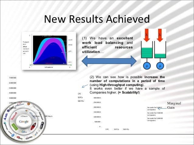 New Results Achieved                                                   (1) We have an excellent                           ...