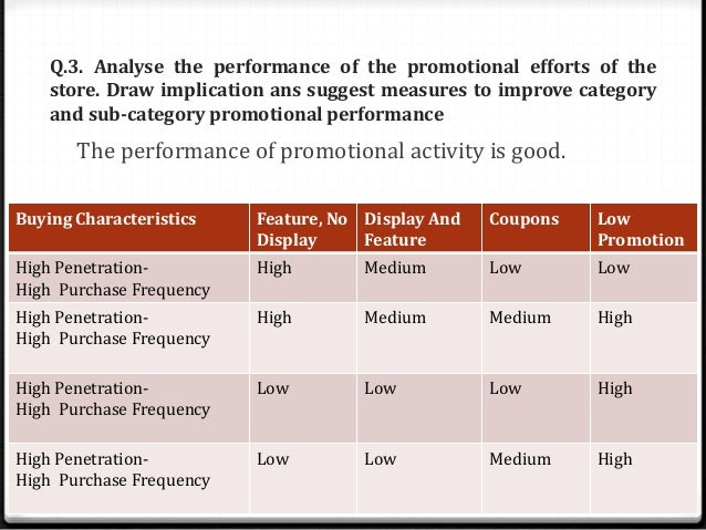 Measures of promotion penetration