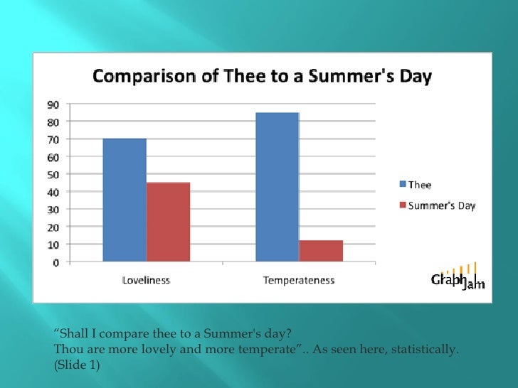 """""""Shall I compare thee to a Summer's day? Thou are more lovely and more temperate"""".. As seen here, statistically. (Slide 1)"""
