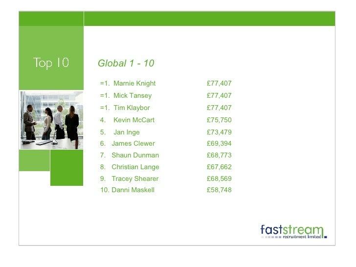 Global 1 - 10 <ul><li>=1.  Marnie Knight  £77,407  </li></ul><ul><li>=1.  Mick Tansey  £77,407  </li></ul><ul><li>=1.  Tim...
