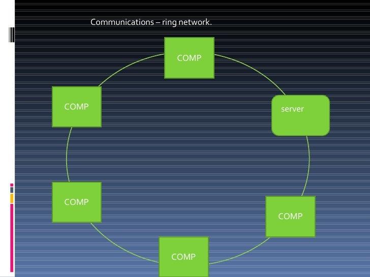 Communications – ring network. COMP server COMP COMP COMP COMP