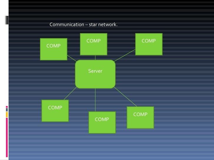 Communication – star network. Server COMP COMP COMP COMP COMP COMP