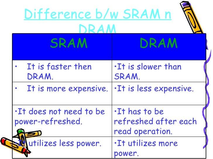 Difference b/w SRAM n DRAM <ul><li>It is slower than SRAM. </li></ul><ul><li>It is faster then DRAM. </li></ul><ul><li>It ...