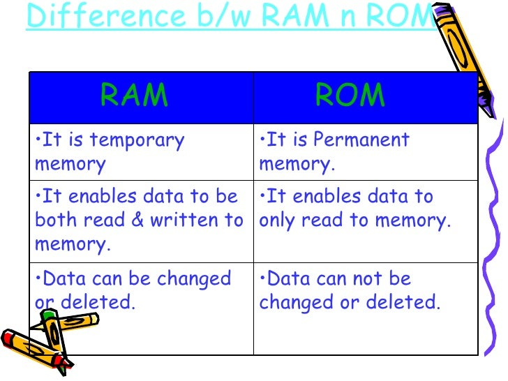 Difference b/w RAM n ROM   <ul><li>Data can not be changed or deleted. </li></ul><ul><li>Data can be changed or deleted. <...