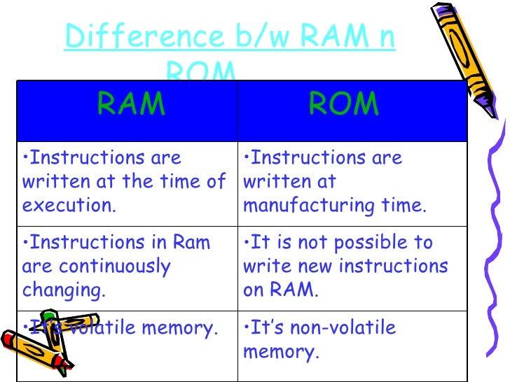 Difference b/w RAM n ROM   <ul><li>It's non-volatile memory. </li></ul><ul><li>It's volatile memory. </li></ul><ul><li>It ...