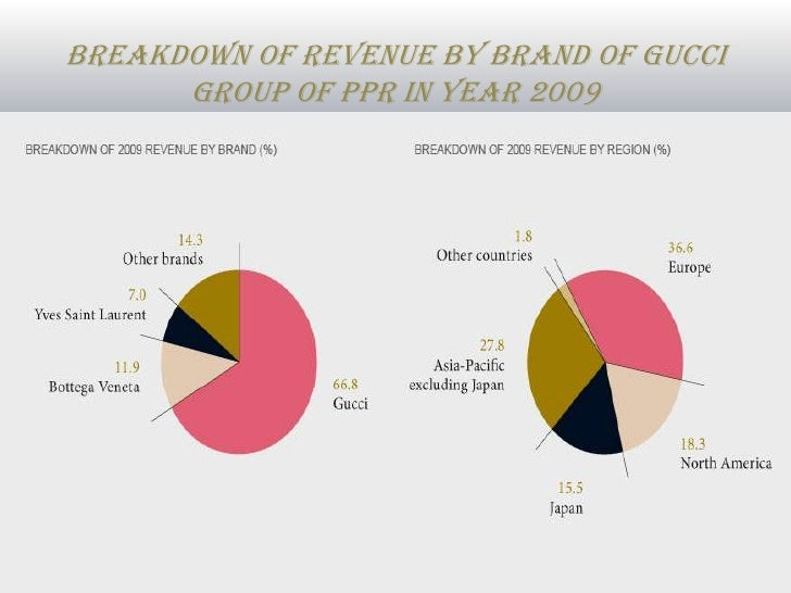 Gucci Brand Analysis on Famous Perfume Brands