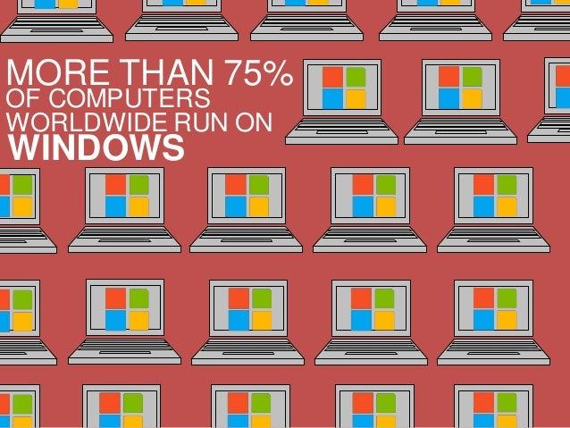 MORE THAN 75%OF COMPUTERSWORLDWIDE RUN ONWINDOWS