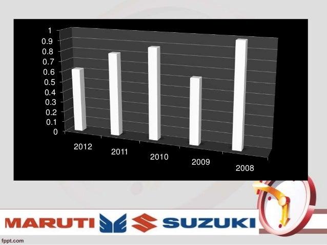 equity analysis of maruti suzuki Maruti suzuki india (maruti)   5920 research analyst nishit zota nishitzota@icicisecuritiescom vidrum mehta  retail equity research page 4 company analysis.
