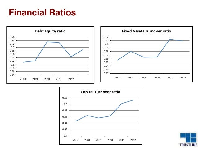 fundamental analysis of power sector Financial statement analysis (or financial analysis) is the process of reviewing  and analyzing a  for example, equity investors are interested in the long-term  earnings power of  common methods of financial statement analysis include  fundamental  1) economic analysis 2) industry analysis and 3) company  analysis.
