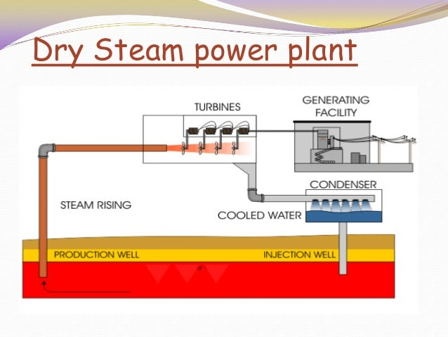 Presentation On Geothermal Energy