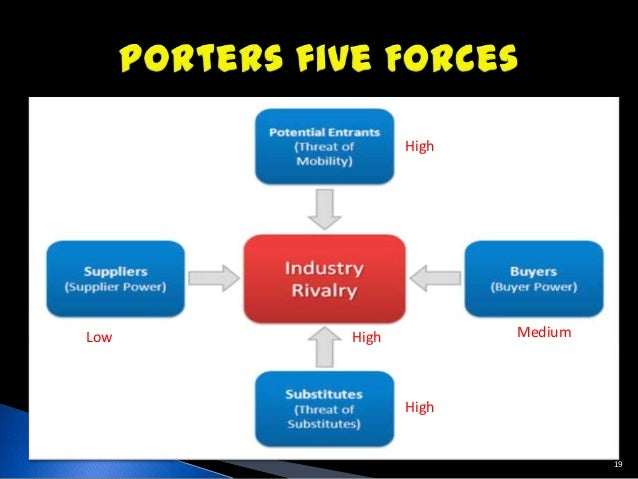 rogers chocolates porter s 5 forces Porter's five forces investigates the attractiveness of an industry by focusing on the threat level of various factors influencing the industry.
