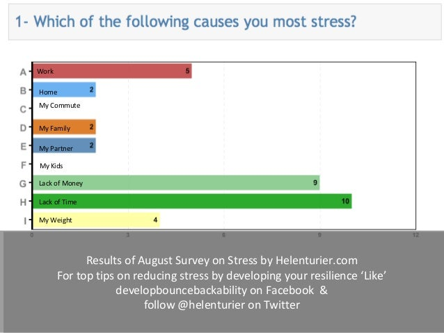 Results of August Survey on Stress by Helenturier.com For top tips on reducing stress by developing your resilience 'Like'...