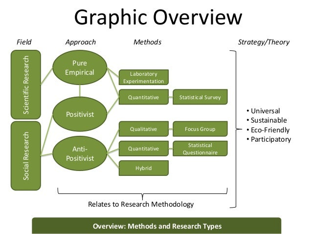 types of quantitative research methods •research process •quantitative methods •designs qualitative research quantitative research a type of educational research in which the researcher.