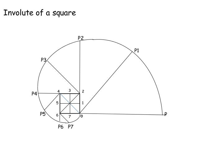 INVOLUTES OF COMPOSITE SHAPES!!!