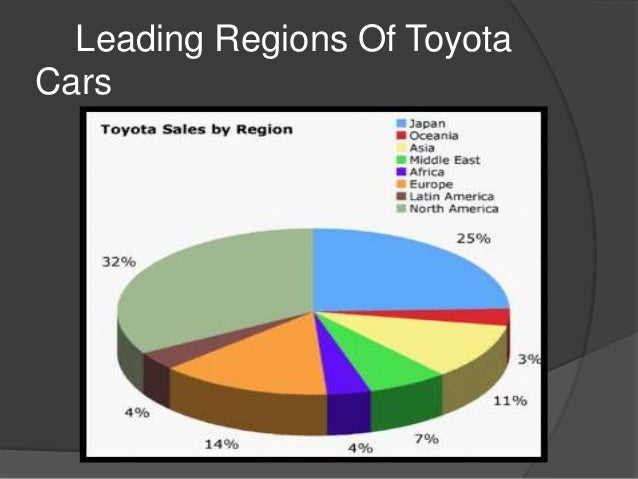 competitive analysis of current status of toyota motors Followed with a plea for more open communication between toyota motor corporation and toyota motors north america public affairs leaders need to know the current status of tmc's countermeasures, so [toyota in engineering analysis carried out by the nhtsa.