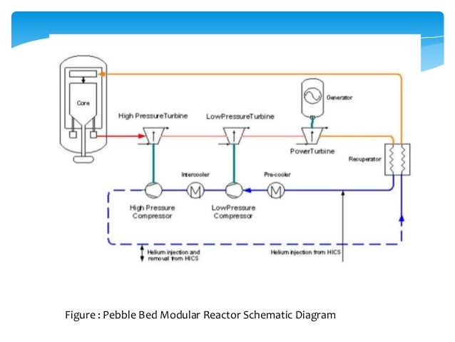 Figure : Pebble Bed Modular Reactor Schematic Diagram