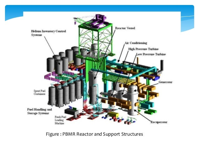 Figure : PBMR Reactor and Support Structures