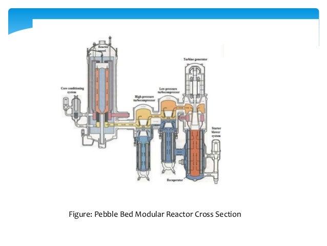 Figure: Pebble Bed Modular Reactor Cross Section